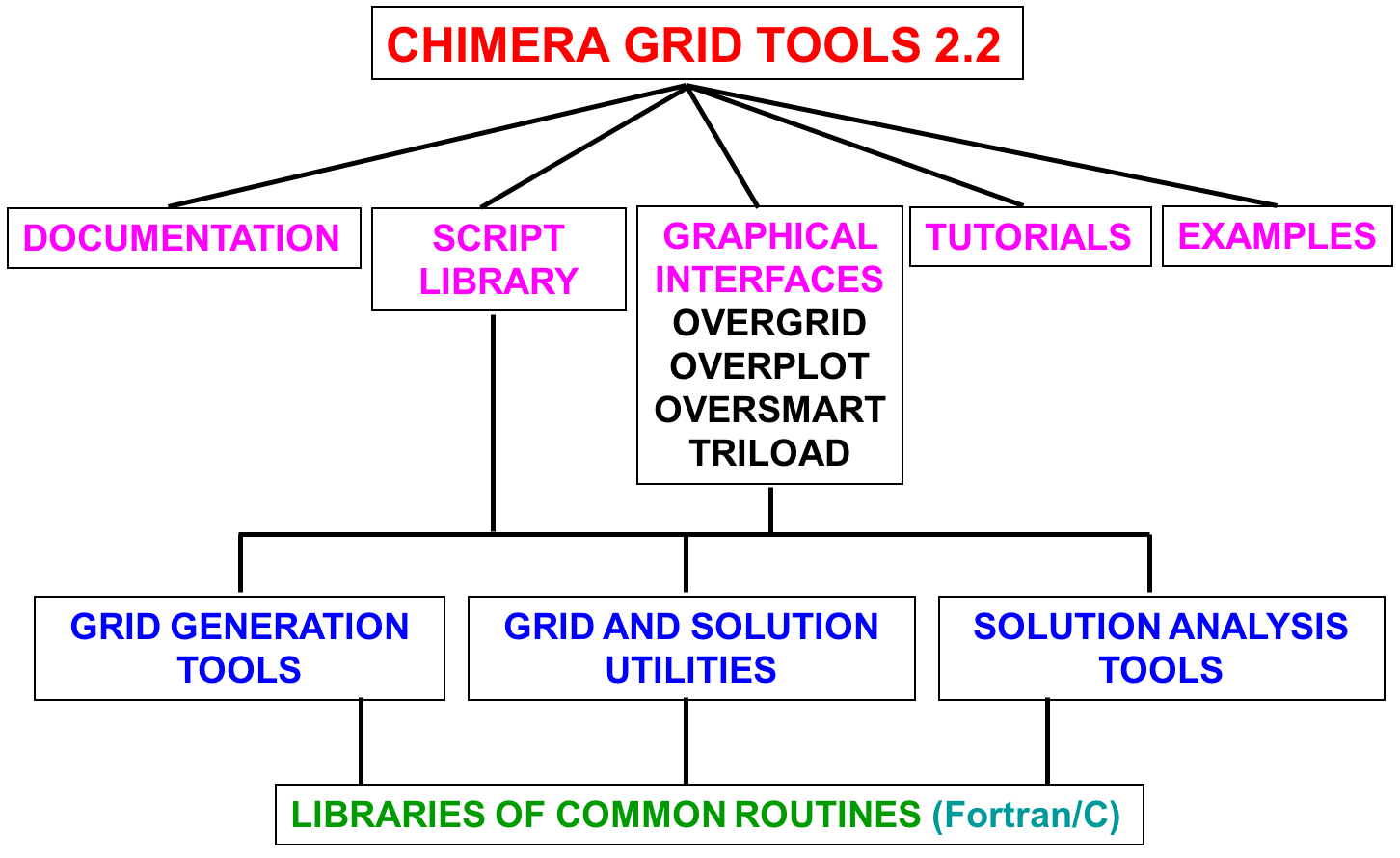 Chimera Grid Tools